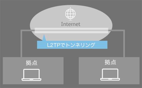 インターネットVPN