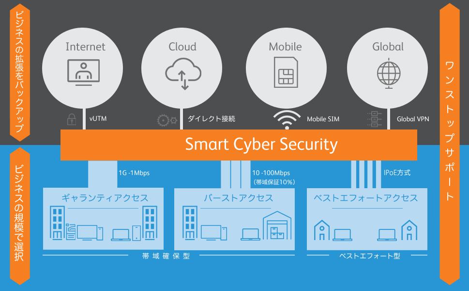 SmartCyberScurity