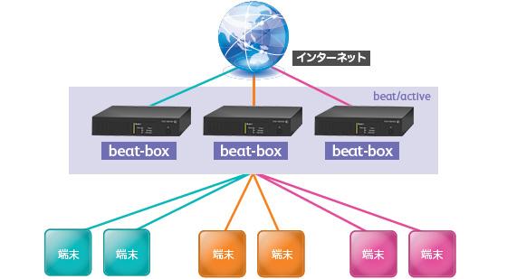 インターネット通信の分散の構成例