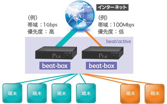 インターネット回線の優先度設定の構成例
