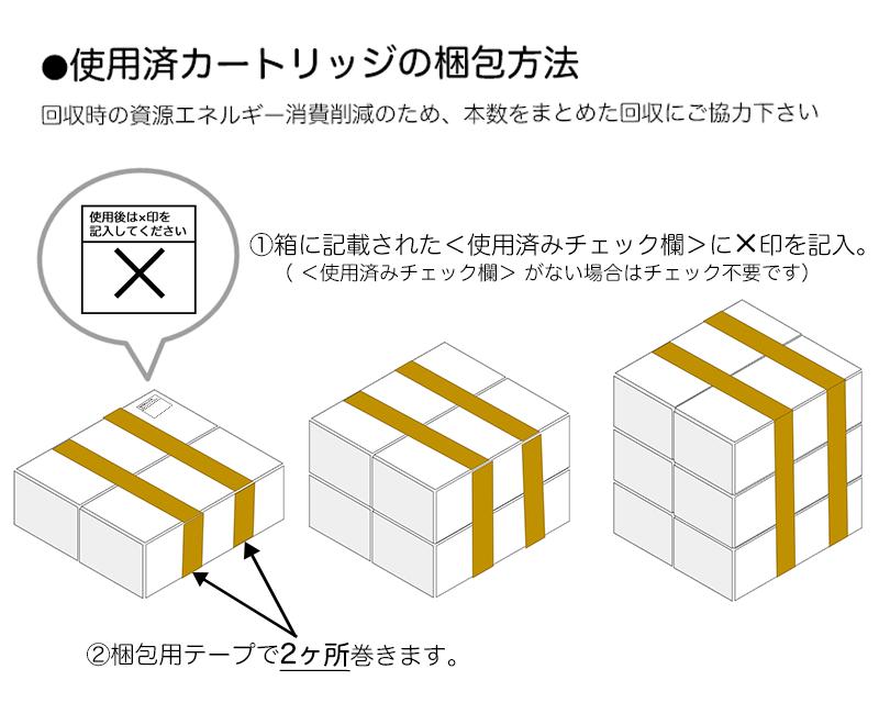 使用済みカートリッジの梱包方法
