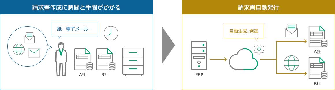 請求書発行サービスのポイント 請求書のマルチチャネルによる自動発行