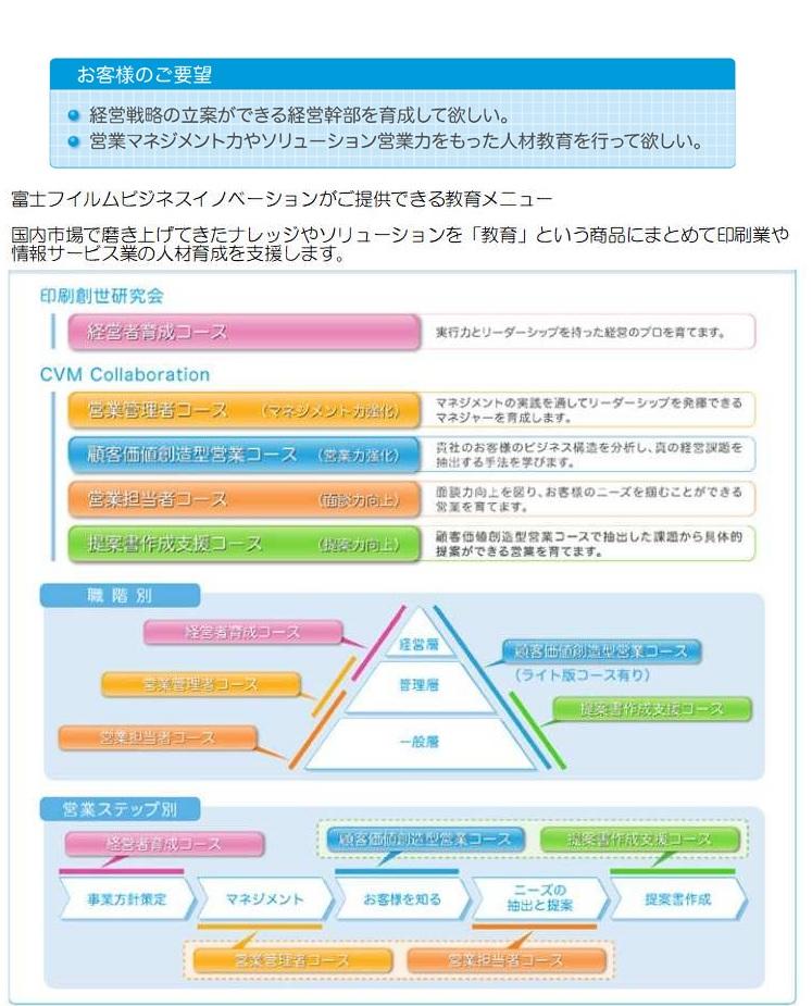 富士フィルムビジネスイノベーションがご提供出来る教育メニュー
