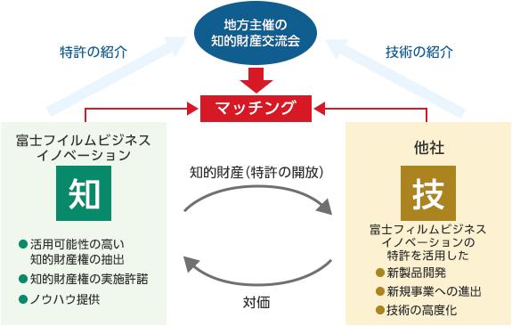 図1:戦略的活用を視野に入れた社外連携
