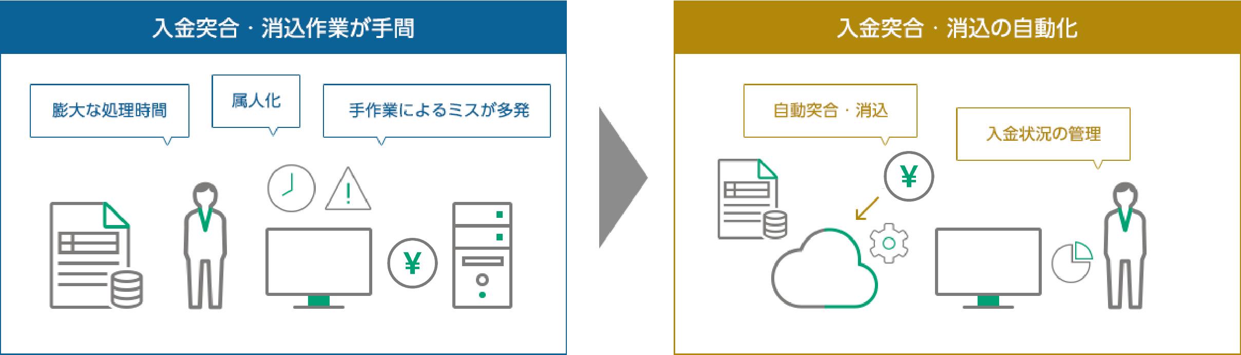 請求書発行サービスのポイント 得意先の支払システムへの請求データ自動転記
