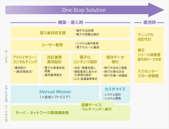 ソリューション全体像と関連サービス