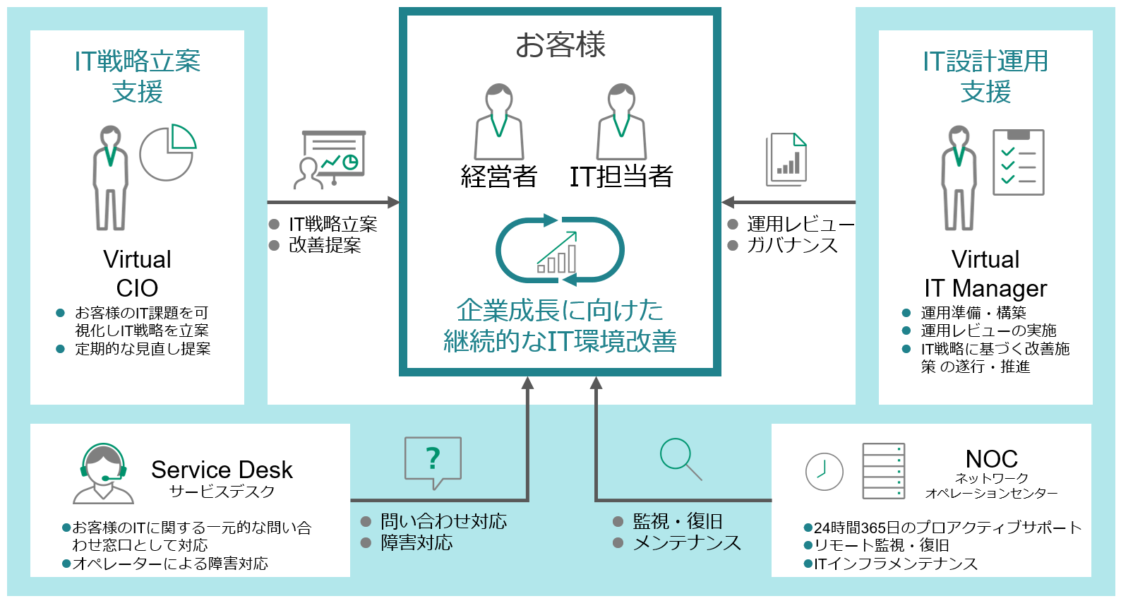 solution_menu_it_expert_service_02