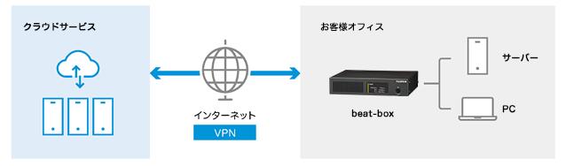クラウド接続のイメージ図