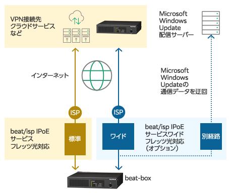 beat/isp-IPoEサービス beat/isp-IPoEサービスワイドの概要図