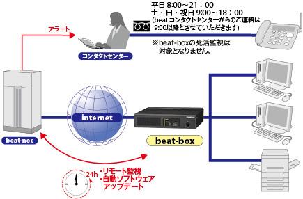 リモート監視の図