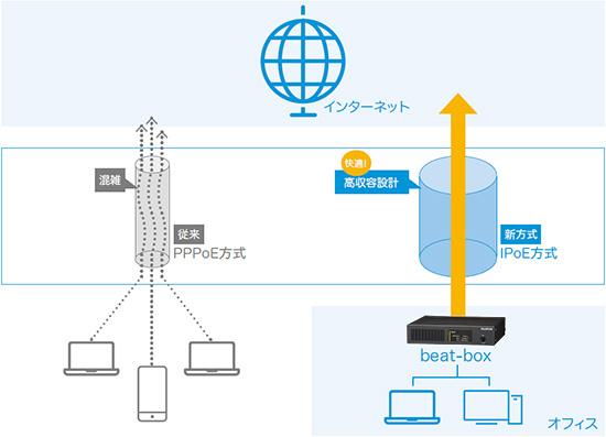 ipoe接続のイメージ図