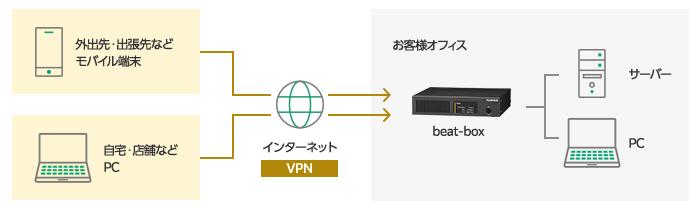 beatリモートアクセスサービスの概要図