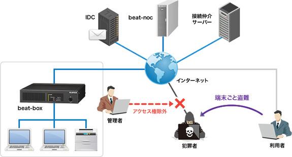 リモートアクセス接続のイメージ図