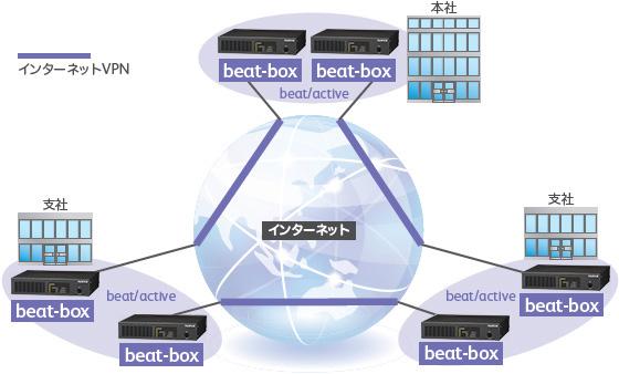 VPN通信の分散の構成例