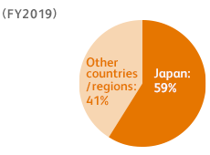 (FY2019) Other countries/regions: 41%, Japan: 59%