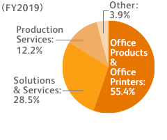 (FY2019) Office Products & Office Printers: 55.4%, Solutions & Services: 28.5%, Production Services: 12.2%, Other: 3.9%