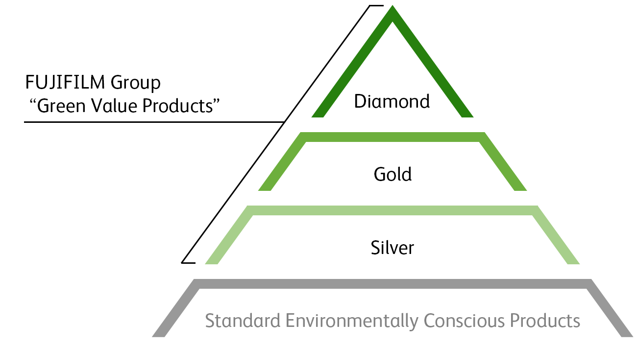 FUJIFILM Group Green Value Products Diamond Gold Silver Standard Environmentally Conscious Products