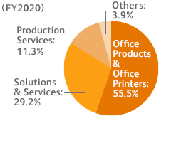 (FY2020) Office Products & Office Printers: 55.5%, Solutions & Services: 29.2%, Production Services: 11.3%, Other: 3.9%