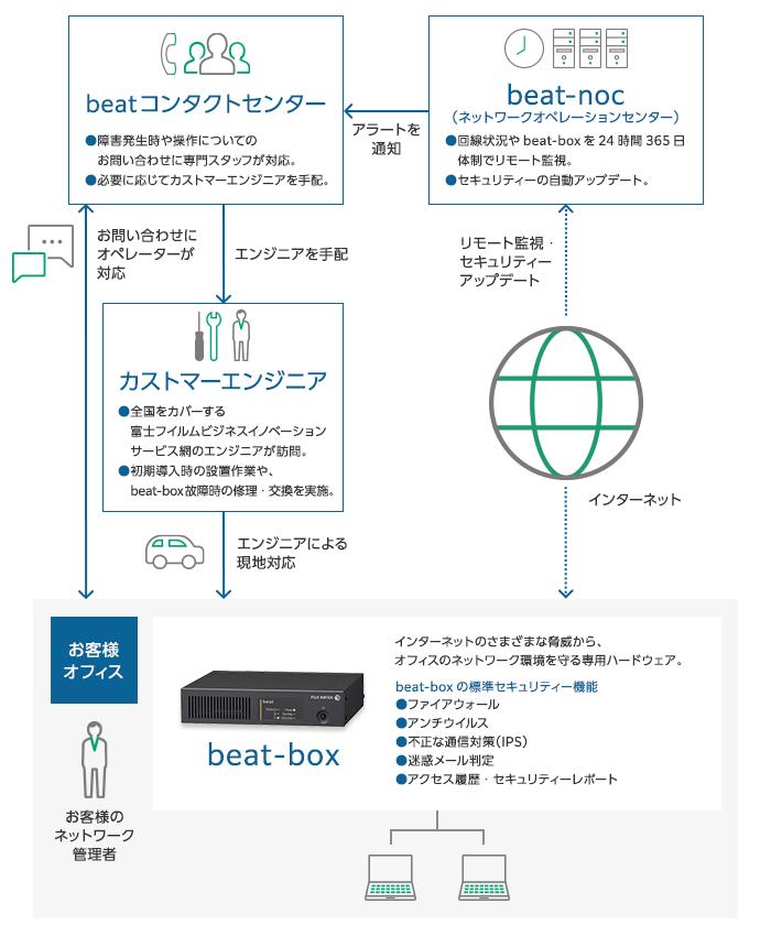 beat/basicサービス 概要図