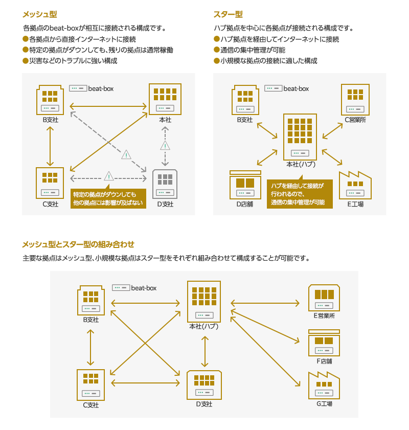 beat複数拠点接続サービスの概要図