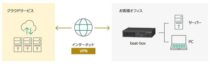 クラウド接続の概要図