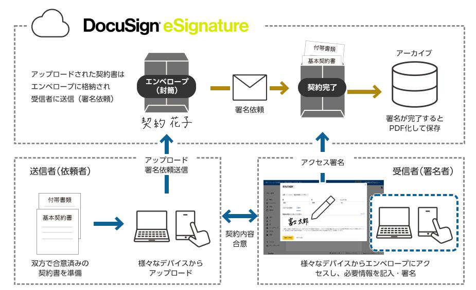 DocuSign eSignatureによる電子契約のしくみ