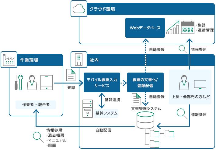 帳票入力・報告電子化の仕組みと、文書管理システムとの連携