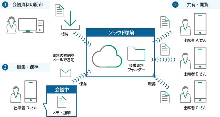 出席者 全員が文書管理システムからファイルを取得し、ペーパーレス会議に利用する事ができます。