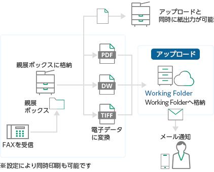 Working Folderと複合機のジョブフロー連携の活用