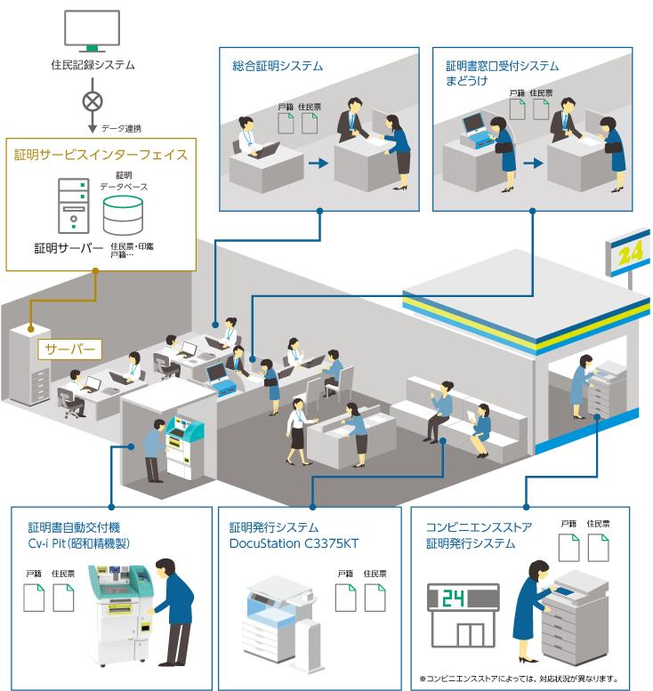 住民記録システム データ連携 証明サービスインターフェイス(証明サーバー、証明データベース、住民票・印鑑・戸籍…)、総合証明システム、証明書窓口受付システム「まどうけ®」、証明書自動交付機「Cv-i Pit」(昭和精機製)、証明書発行システム「DocuStation C3375KT」、コンビニエンスストア証明発行システム(コンビニエンスストアによっては、対応状況が異なります。)