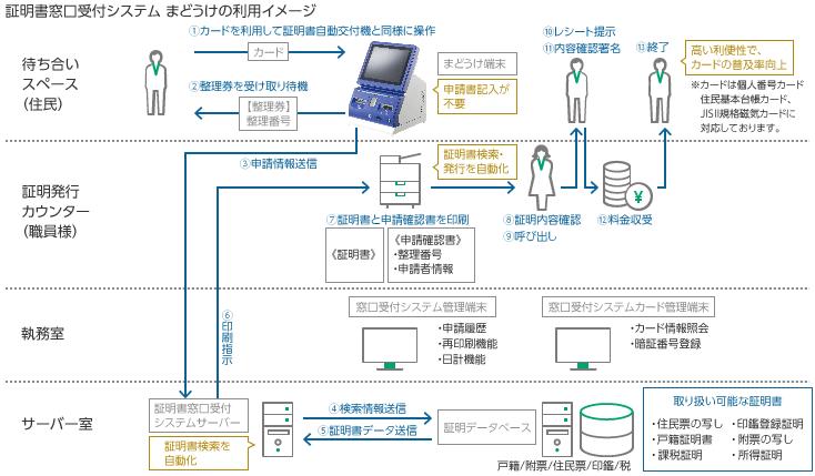 「証明書窓口受付システムまどうけ®」のシステムご利用イメージ
