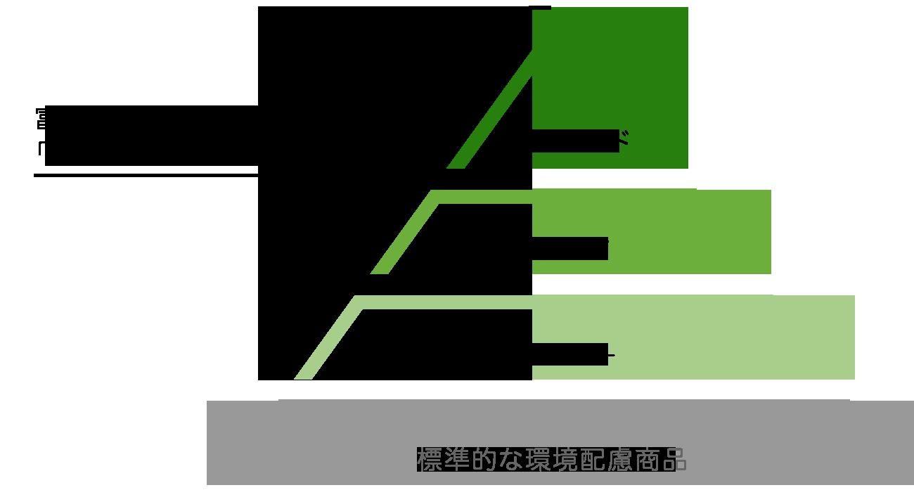 富士フイルムグループ Green Value Products認定製品のランク