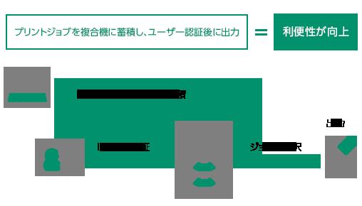プリントジョブを複合機ん蓄積し、ユーザー認証後にジョブを選択して出力。利便性が向上。