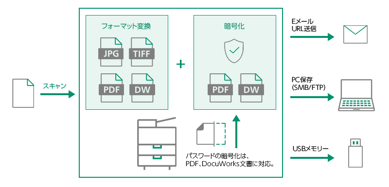 スキャン文書のパスワード暗号化
